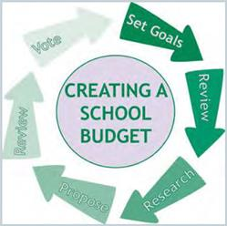 Creating a School Budget